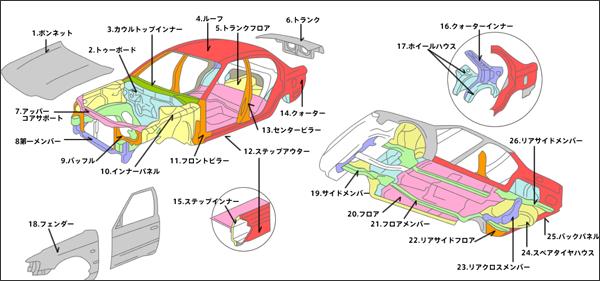 車の骨格部分